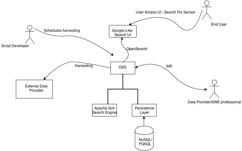 Open Sensor Search Architecture