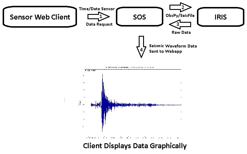 seismic-sos_dataflow2