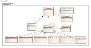 Figure 4: Configuration API