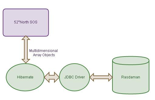 SOS Rasdaman schema