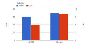 The image shows the comparison of speed and CO2 emission between a user ( rsh1103 ) and the rest of the users.