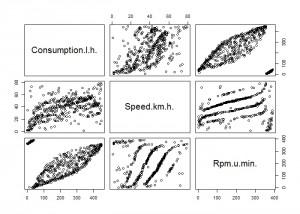 envirocar-measurements-plot-R