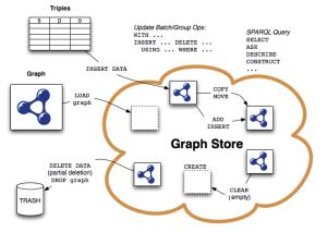 sparql-11-graph-store