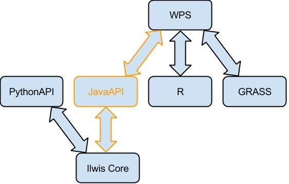 wps-ilwis-connection