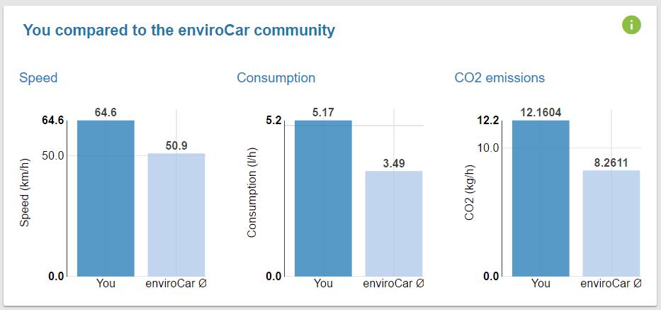 enviroCar comparison chart