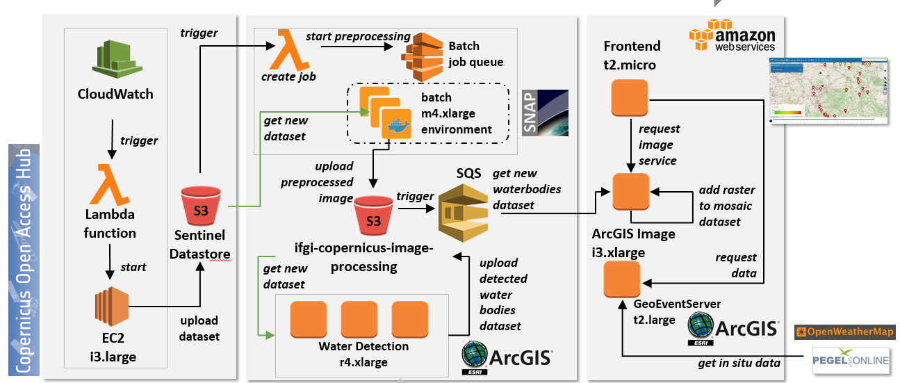 Diagram of AWS Implementation